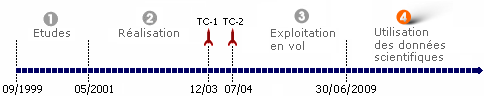 bpc_double-star-timeline_fr.png